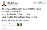 Stars Attendance Tweet