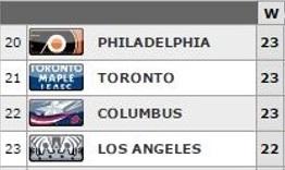NHL win totals 2-9-2015