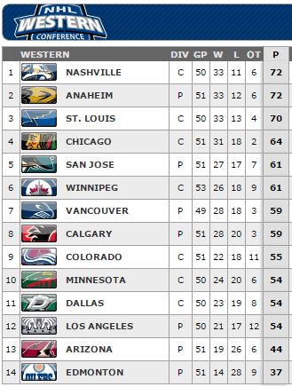 Western Conference Standings Feb 4 2015