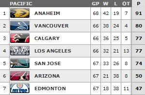 Ducks standings 3.11.2015