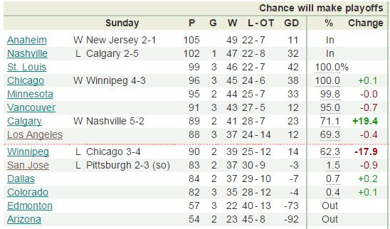 Western Conference Playoff Odds 3.30.2015