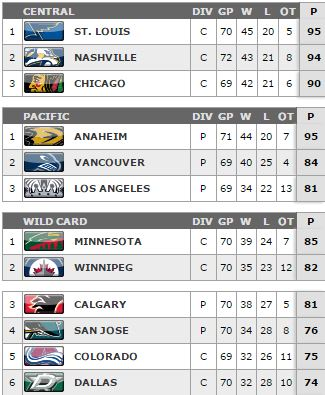Western Conference Standings 3.18.2015