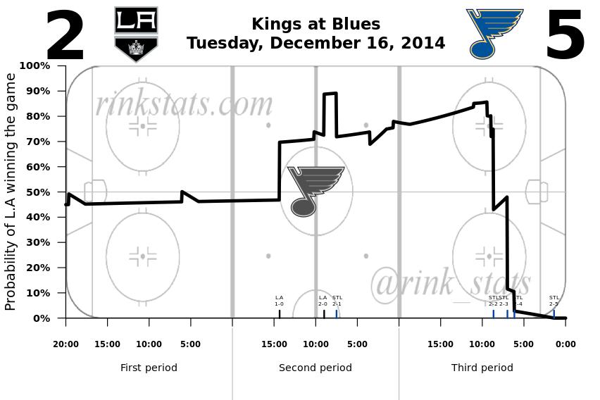 Kings-Blues 12.16.2014