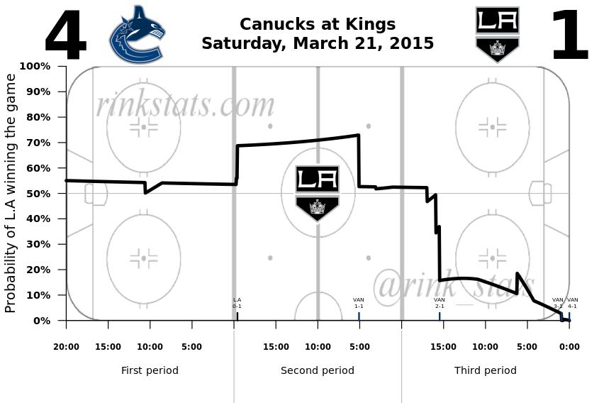 Kings-Canucks 3.21.2015
