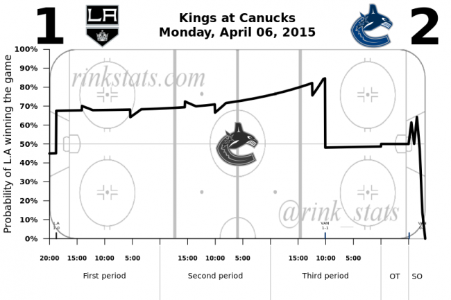Kings-Canucks 4.6.2015