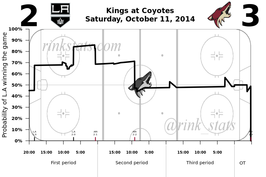 Kings-Coyotes 10.11.2014