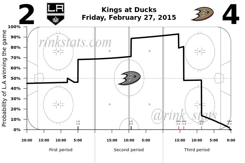 Kings-Ducks 2.27.2015