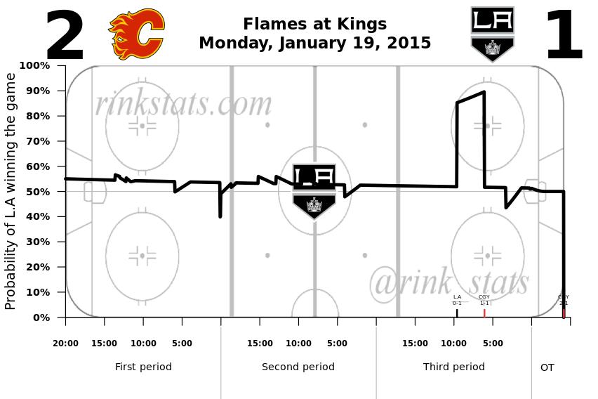 Kings-Flames 1.19.2015