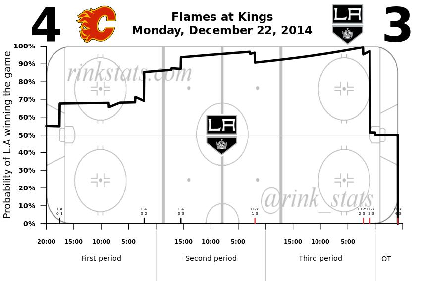 Kings-Flames 12.22.2014