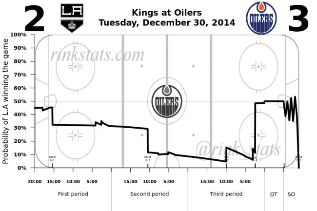 Kings-Oilers 12.30.2014