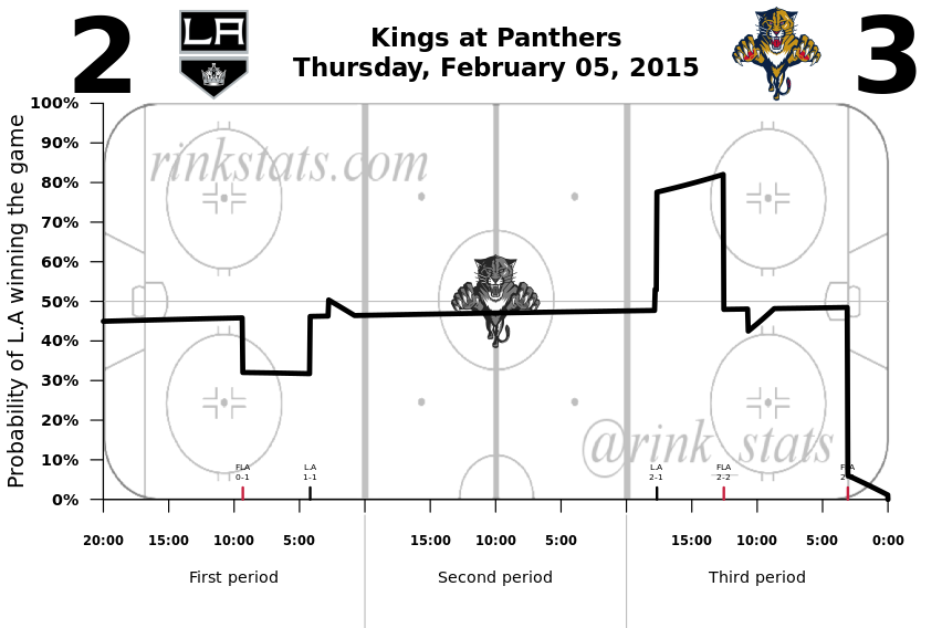Kings-Panthers 2.05.2015