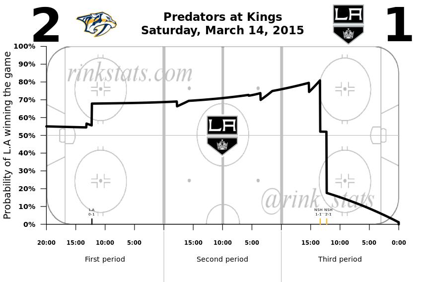 Kings-Predators 3.14.2015