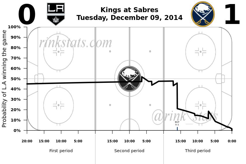 Kings-Sabres 12.09.2014