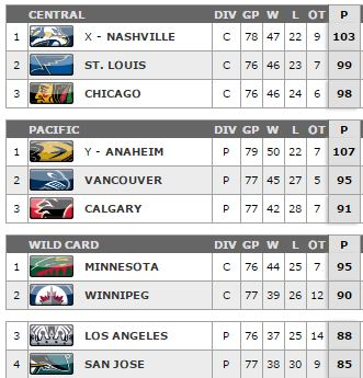 NHL Wild Card Standings 4.2.2015