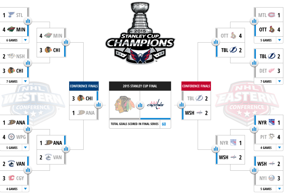 Playoff Bracket - Flubber McGee