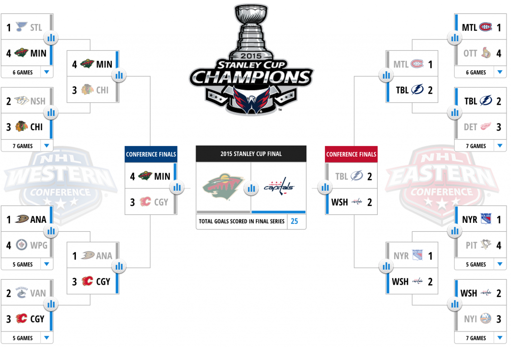 Playoff Bracket - Jack A. Wilson
