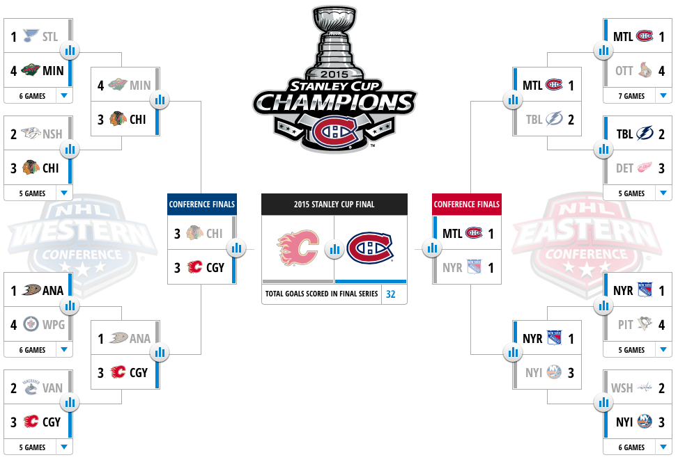 Playoff Bracket - Jersey Brian