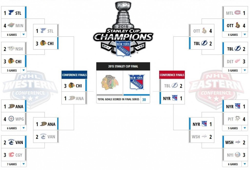 Playoff Bracket - PumperNicholl