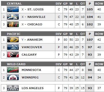 Western Conference Playoff Race 4.7.2015