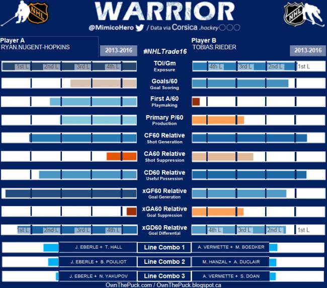Warrior Chart